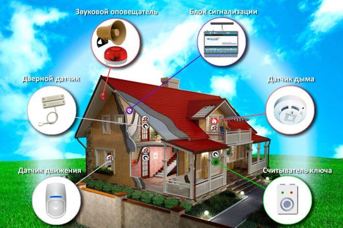 Системы в доме