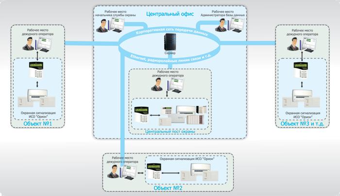 Сервер в составе системы