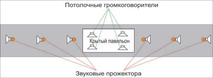 Динамики платформа