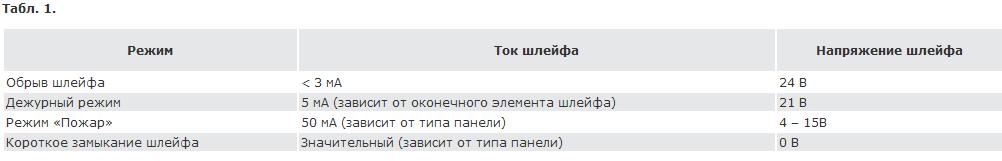 ППКП_табл