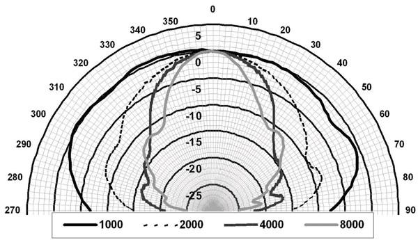 Речь_диаграмма