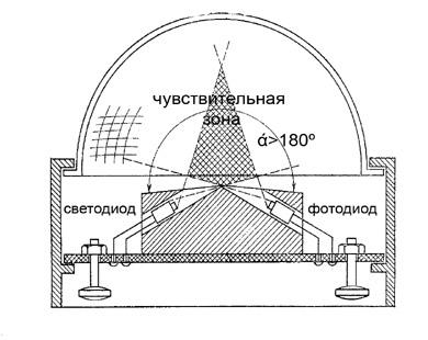 Расположение оптопары