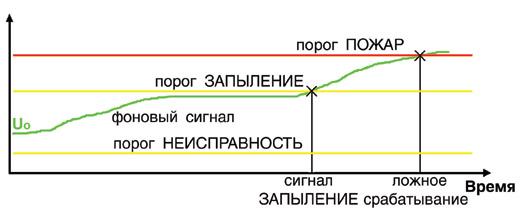 График ложных сработок