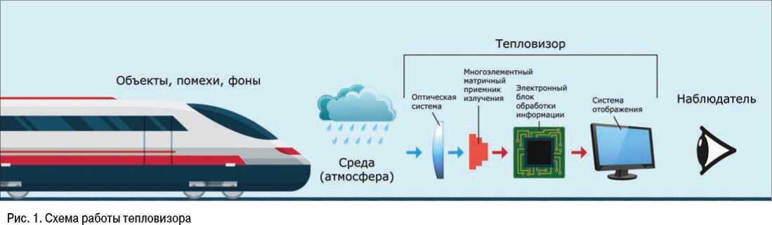 схема работы тепловизора