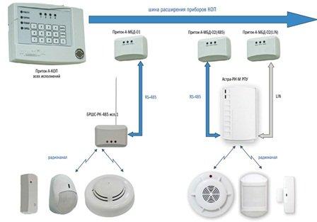 Состав системы безопасности