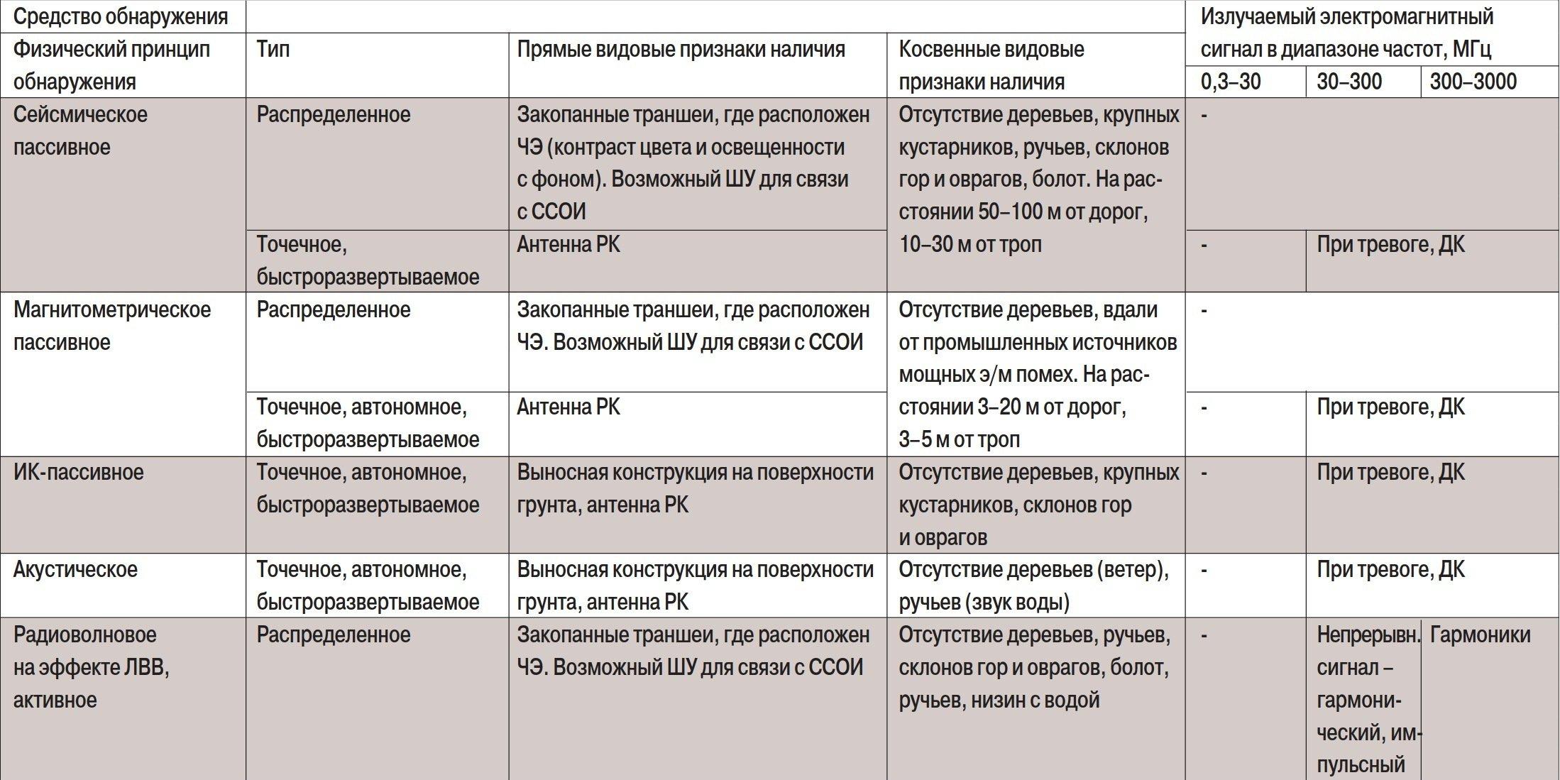Демаскирующие признаки_1-1