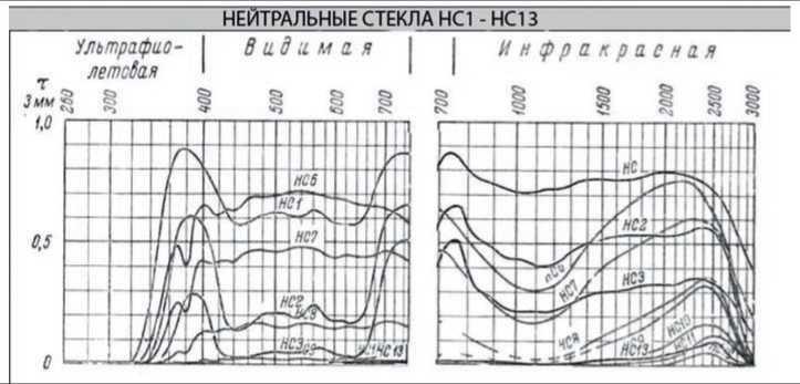 Harakteristiki-nejtralnyh-stekol