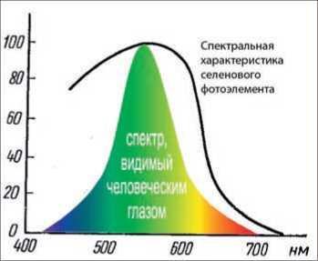 Кривая видности глаза