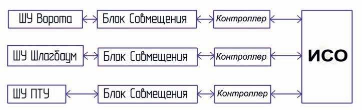 Схема СФЗ в охране