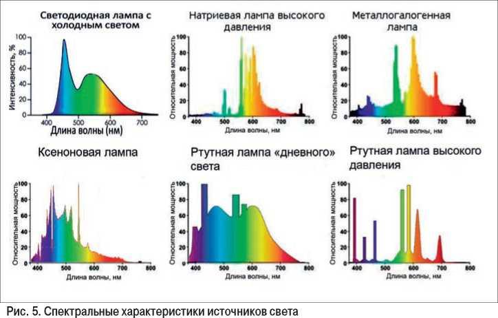 Спектр источникков света