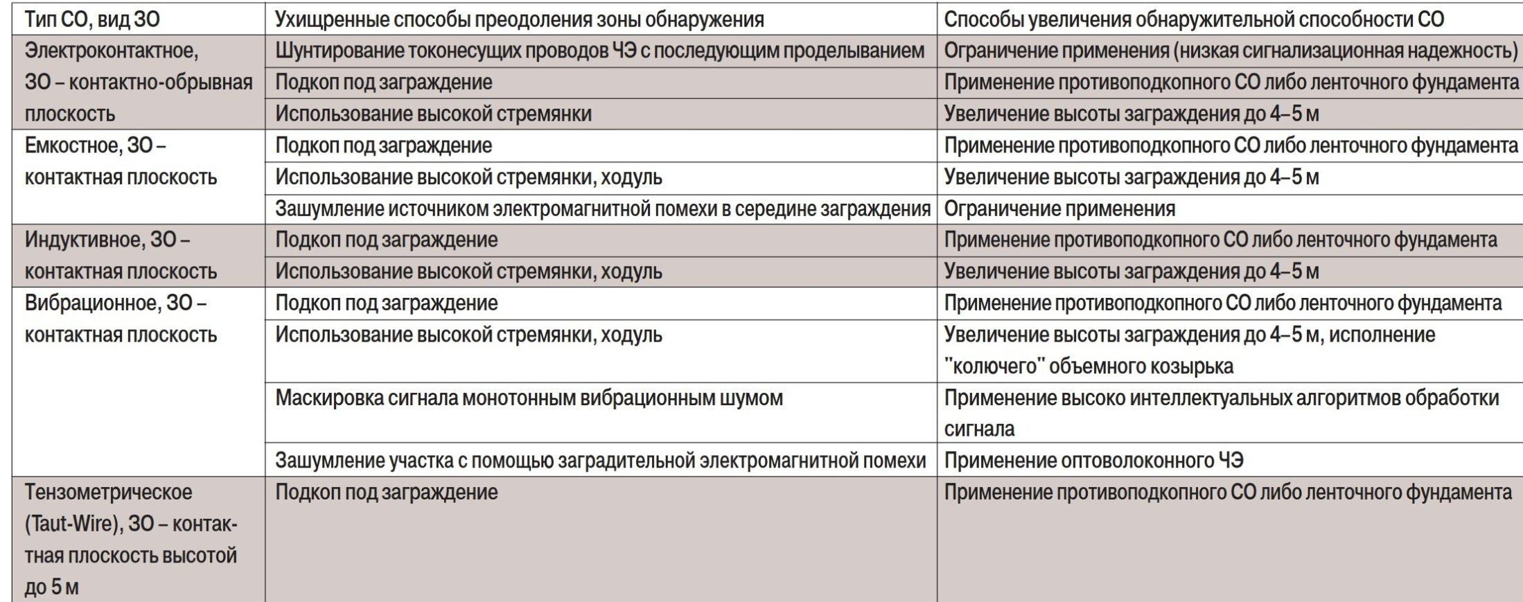 Таблица сигнализационных средств